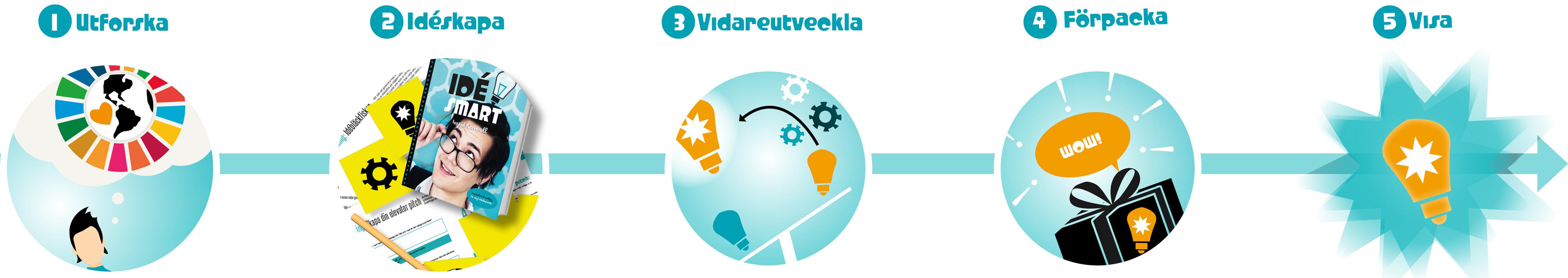 innovationsprocessen_idesmart (kopia)